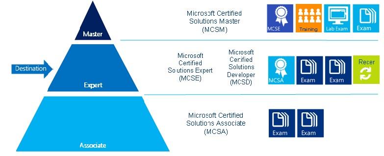 MCSA und MCSE Bundle Angebot